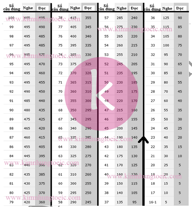 Bảng Quy Đổi Điểm TOEIC áp dụng cho Đề Thi TOEIC Cấu Trúc Mới
