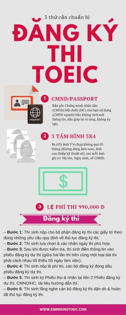 Infographic Thủ tục đăng ký thi toeic IIG HCM mới nhất