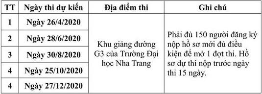 Lịch thi TOEIC 2020 Nha Trang