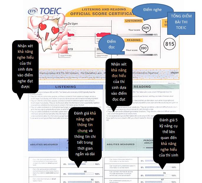 Phiếu điểm TOEIC IIG 2020