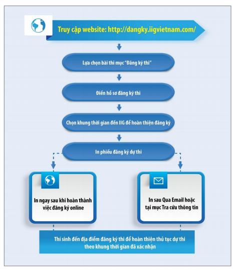 Quy trình đăng ký thi TOEIC Online