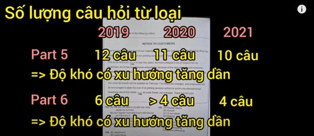 Xu hướng ra đề thi TOEIC Part 5 2021