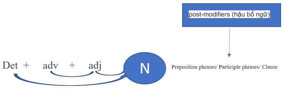 Các thành phần của một cụm danh từ