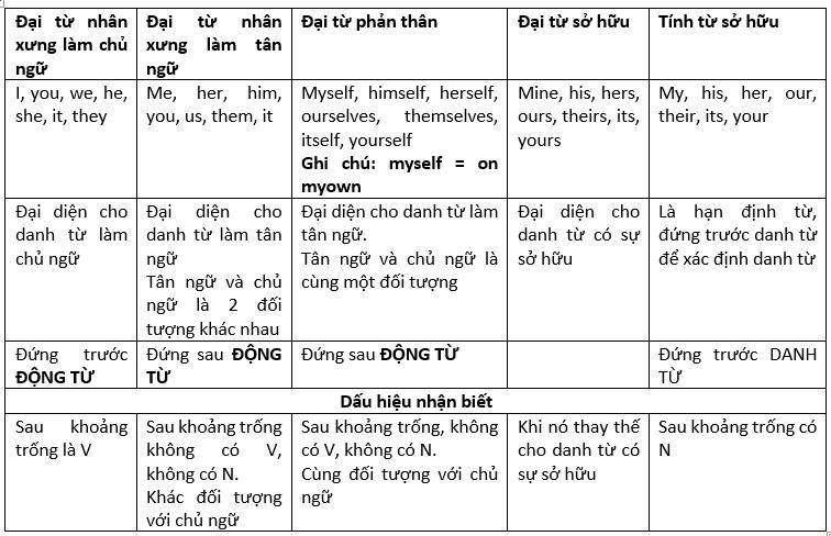 Bảng Đại Từ Tiếng Anh & Cách Dùng