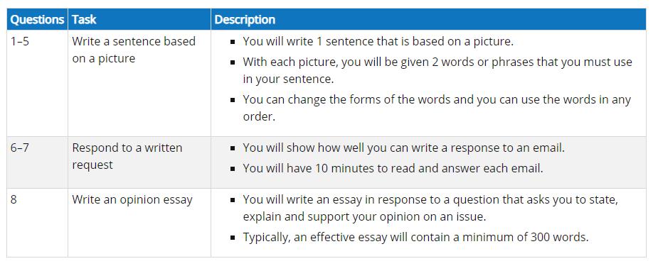 Cấu trúc bài thi TOEIC Writting