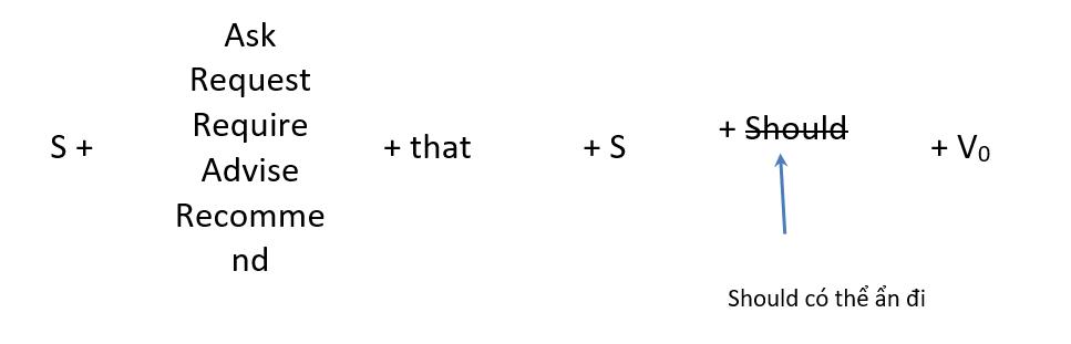 Cấu trúc giả định